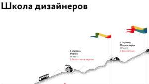 Gorbunov-design